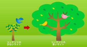 ホームページのコンテンツボリュームを木に例える