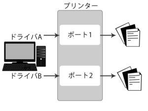プリンタドライバ 設定図
