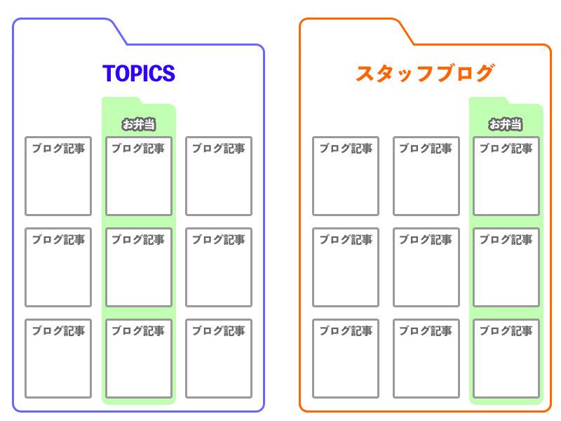 カテゴリーイメージ図2